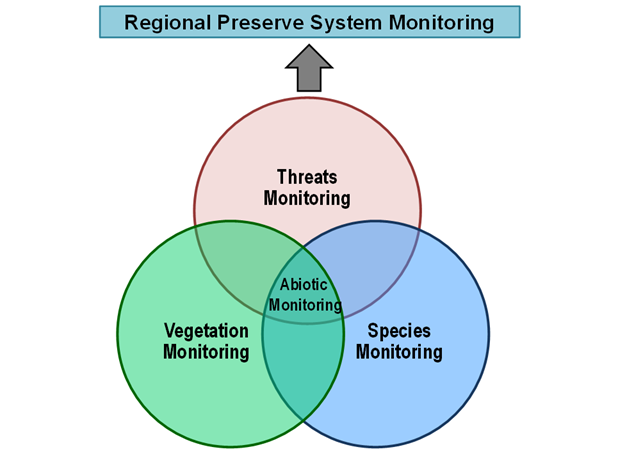 Management strategic plan venn diagram showing the overlap in monitoring targets where results are compiled and incorporated into an assessment of the state of the regional preserve ccuart Choice Image